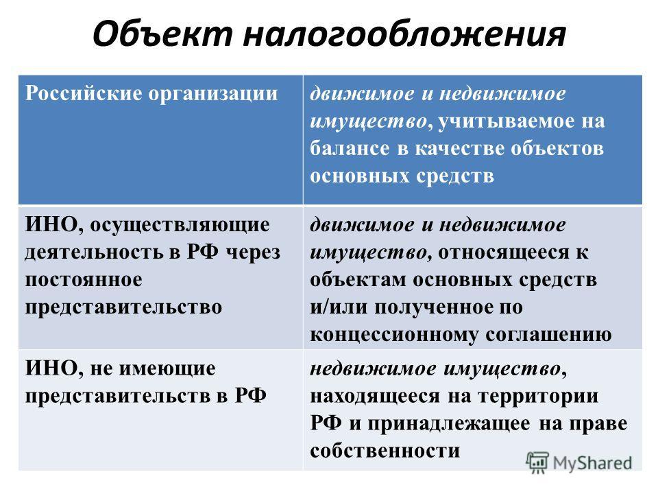 Объект налогообложения Российские организациидвижимое и недвижимое имущество, учитываемое на балансе в качестве объектов основных средств ИНО, осуществляющие деятельность в РФ через постоянное представительство движимое и недвижимое имущество, относя