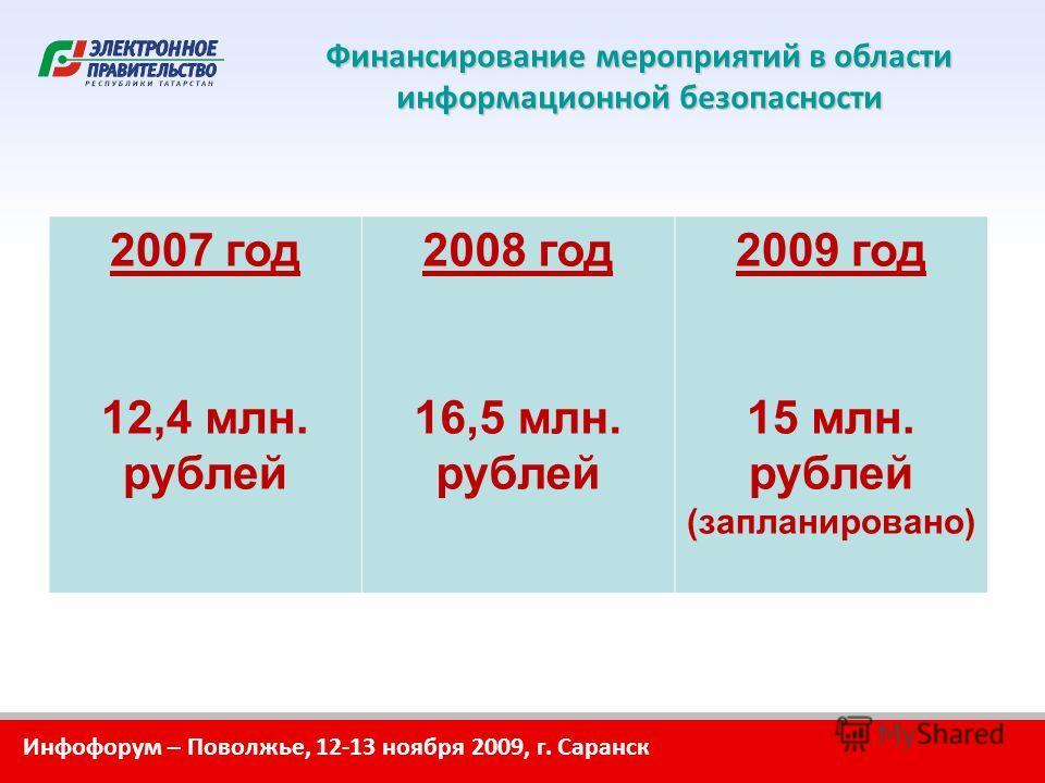 Инфофорум – Поволжье, 12-13 ноября 2009, г. Саранск Финансирование мероприятий в области информационной безопасности 2007 год 12,4 млн. рублей 2008 год 16,5 млн. рублей 2009 год 15 млн. рублей (запланировано)