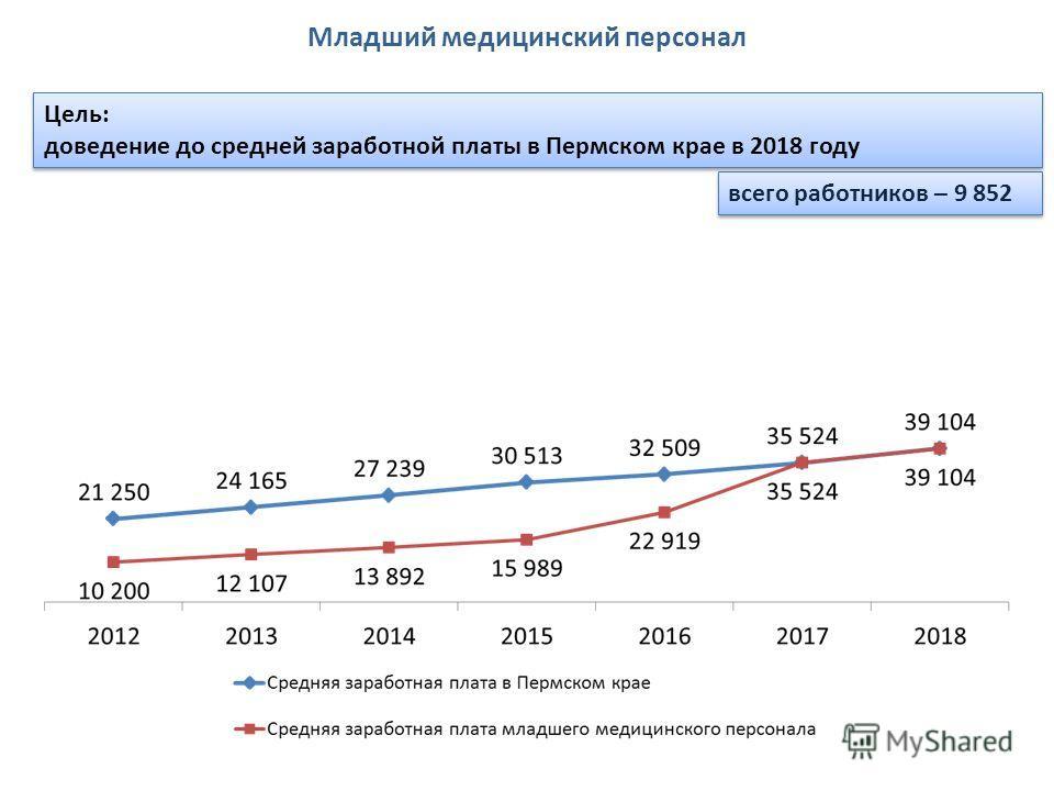 всего работников – 9 852 Цель: доведение до средней заработной платы в Пермском крае в 2018 году Цель: доведение до средней заработной платы в Пермском крае в 2018 году Младший медицинский персонал