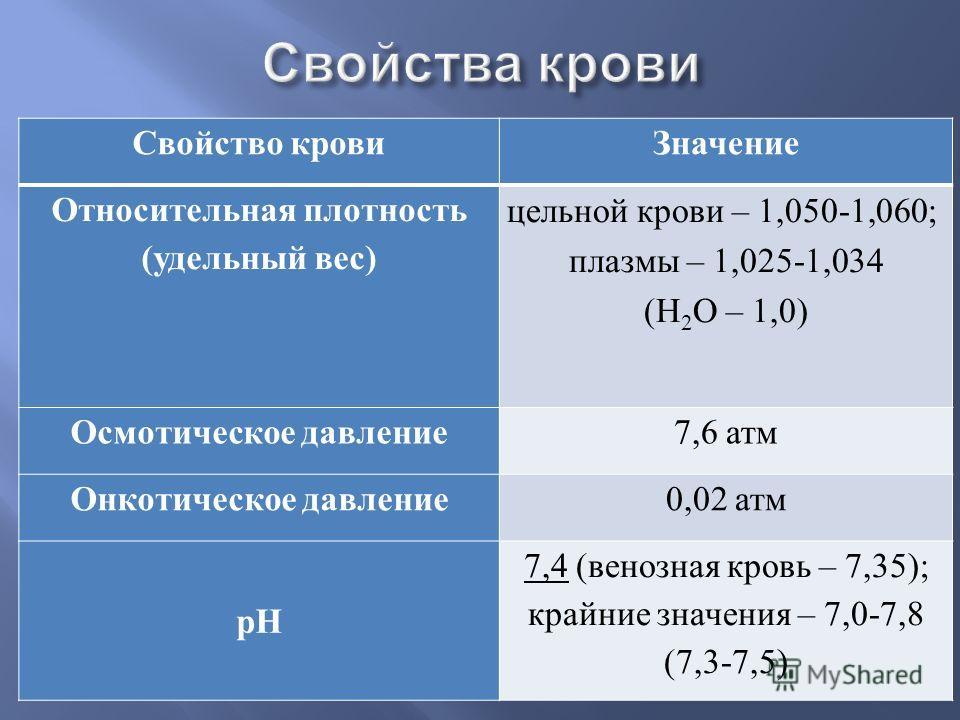 Свойство кровиЗначение Относительная плотность (удельный вес) цельной крови – 1,050-1,060; плазмы – 1,025-1,034 (Н 2 О – 1,0) Осмотическое давление7,6 атм Онкотическое давление0,02 атм рН 7,4 (венозная кровь – 7,35); крайние значения – 7,0-7,8 (7,3-7