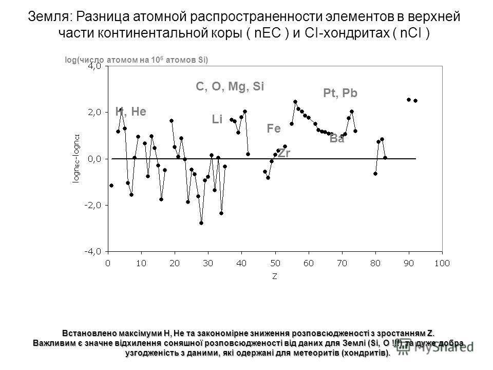 Встановлено максімуми H, He та закономірне зниження розповсюдженості з зростанням Z. Важливим є значне відхилення соняшної розповсюдженості від даних для Землі (Si, O !!!) та дуже добра узгодженість з даними, які одержані для метеоритів (хондритів).