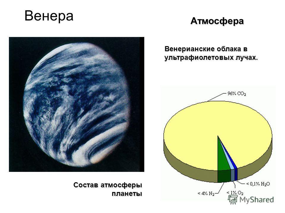 Венера Состав атмосферы планеты Венерианские облака в ультрафиолетовых лучах. Атмосфера
