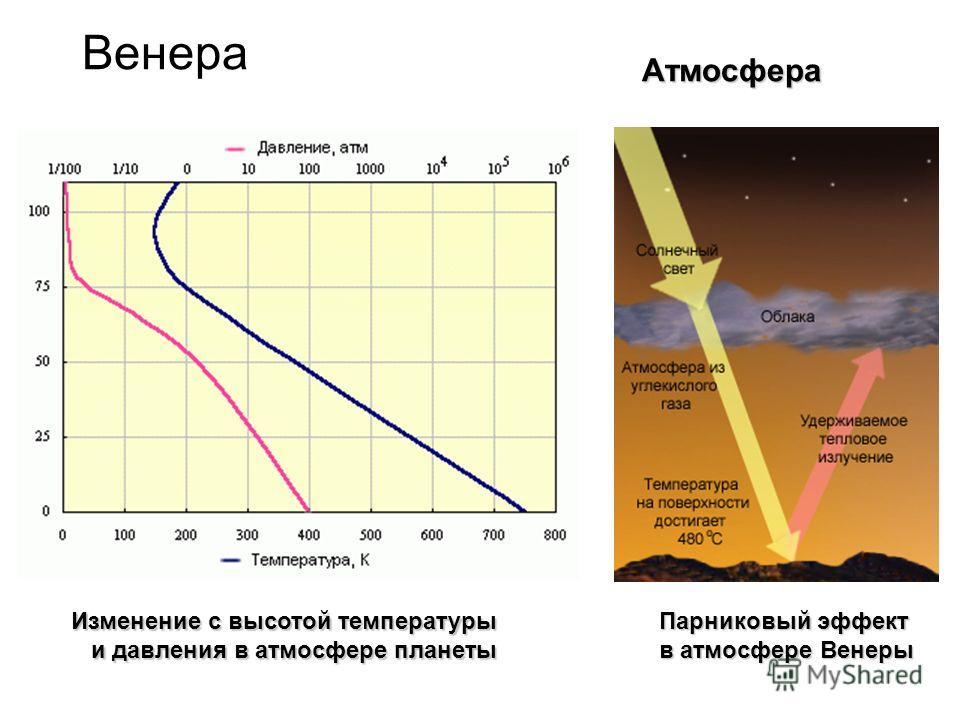 Венера Изменение с высотой температуры и давления в атмосфере планеты Парниковый эффект в атмосфере Венеры Атмосфера