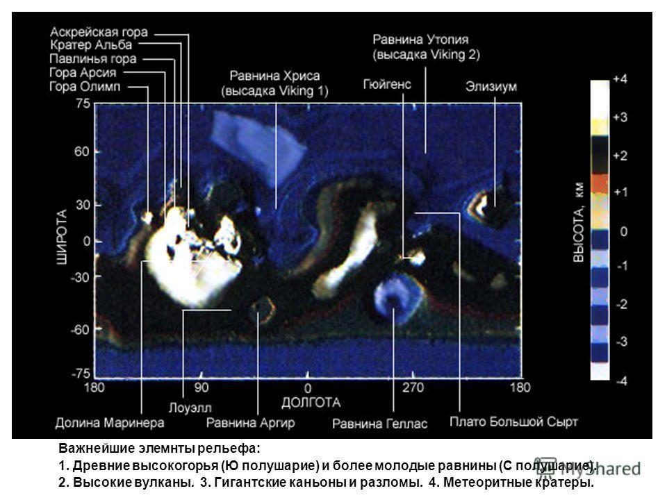 Важнейшие элемнты рельефа: 1. Древние высокогорья (Ю полушарие) и более молодые равнины (С полушарие). 2. Высокие вулканы. 3. Гигантские каньоны и разломы. 4. Метеоритные кратеры.