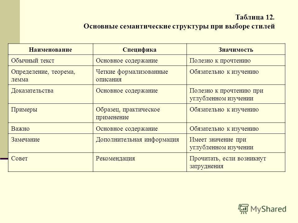 Таблица 12. Основные семантические структуры при выборе стилей НаименованиеСпецификаЗначимость Обычный текстОсновное содержаниеПолезно к прочтению Определение, теорема, лемма Четкие формализованные описания Обязательно к изучению ДоказательстваОсновн