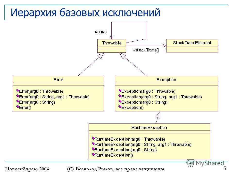 Новосибирск, 2004 (С) Всеволод Рылов, все права защищены 5 Иерархия базовых исключений