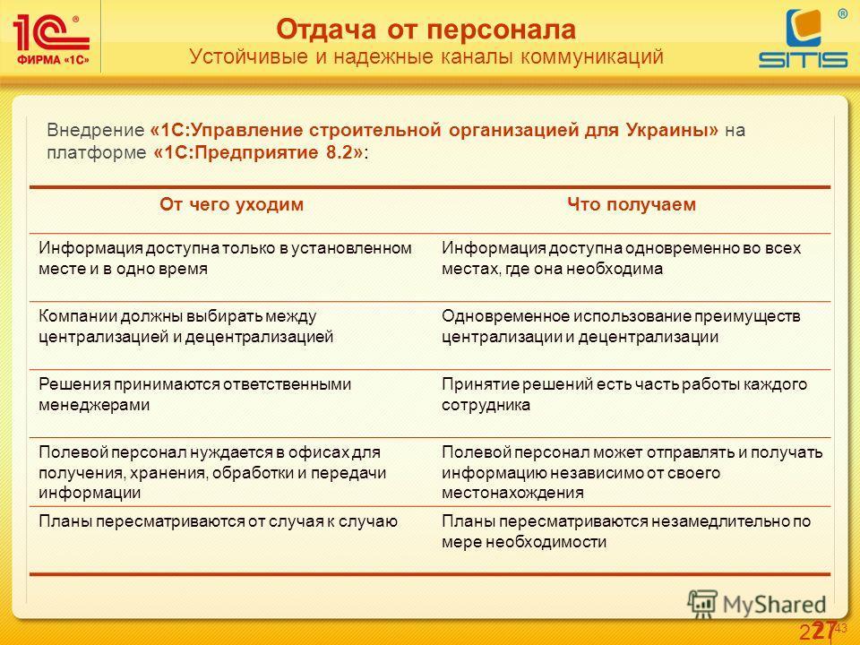 27 4343 Отдача от персонала Устойчивые и надежные каналы коммуникаций Внедрение «1С:Управление строительной организацией для Украины» на платформе «1С:Предприятие 8.2»: От чего уходимЧто получаем Информация доступна только в установленном месте и в о