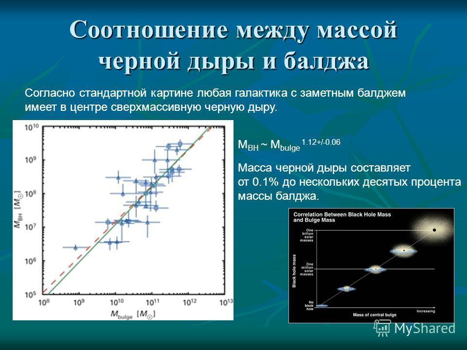 Соотношение между массой черной дыры и балджа Согласно стандартной картине любая галактика с заметным балджем имеет в центре сверхмассивную черную дыру. M BH ~ M bulge 1.12+/-0.06 Масса черной дыры составляет от 0.1% до нескольких десятых процента ма