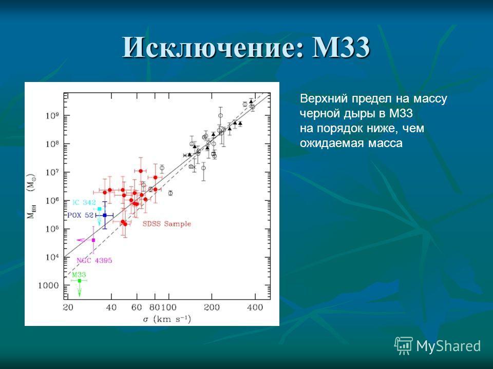 Исключение: М33 Верхний предел на массу черной дыры в М33 на порядок ниже, чем ожидаемая масса