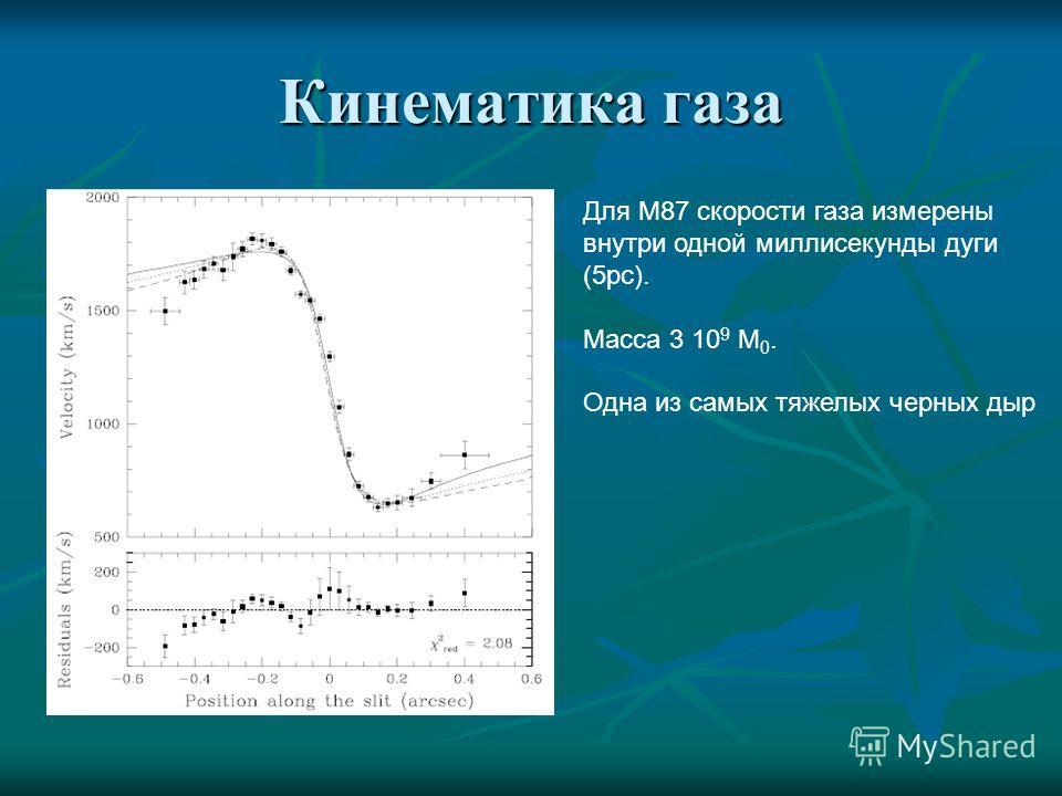Кинематика газа Для М87 скорости газа измерены внутри одной миллисекунды дуги (5pc). Масса 3 10 9 M 0. Одна из самых тяжелых черных дыр