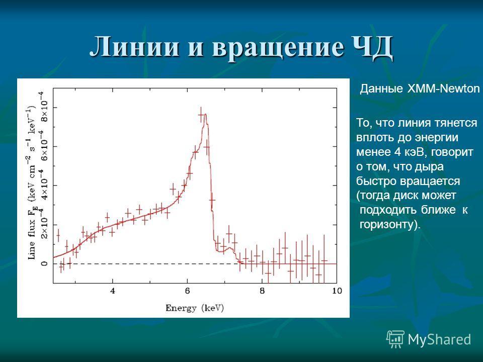 Линии и вращение ЧД Данные XMM-Newton То, что линия тянется вплоть до энергии менее 4 кэВ, говорит о том, что дыра быстро вращается (тогда диск может подходить ближе к горизонту).