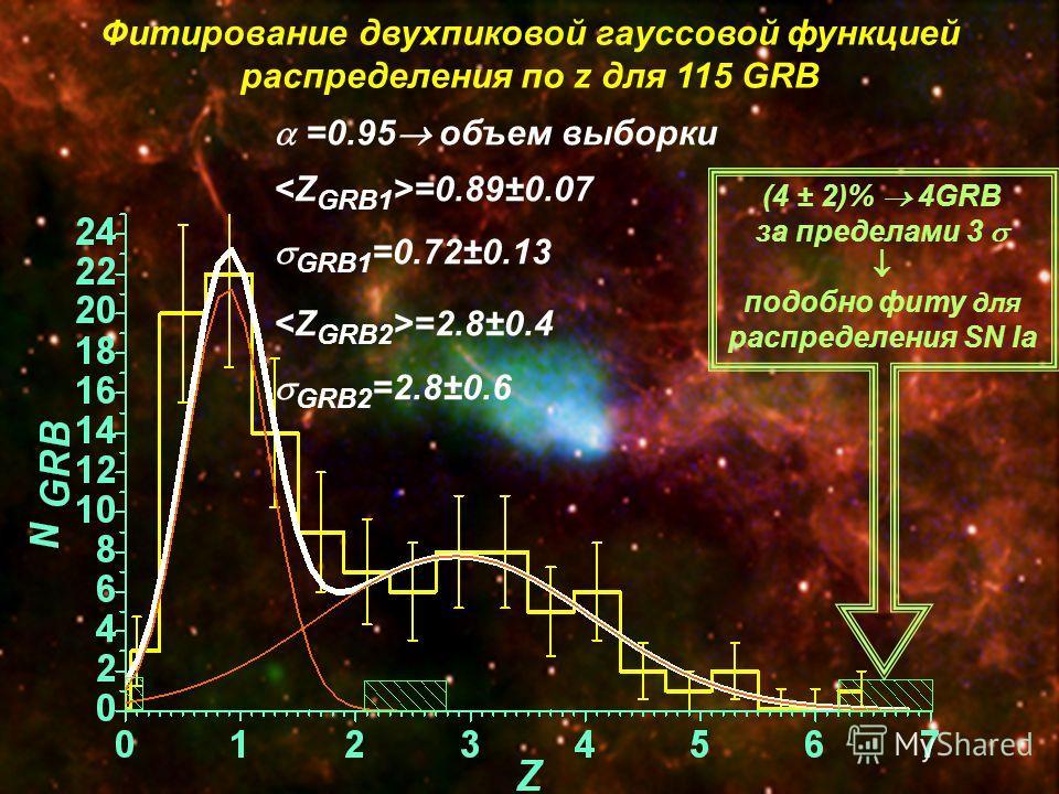 Фитирование двухпиковой гауссовой функцией распределения по z для 115 GRB =0.95 объем выборки =0.89±0.07 GRB1 =0.72±0.13 =2.8±0.4 GRB2 =2.8±0.6 (4 ± 2)% 4GRB за пределами 3 подобно фиту для распределения SN Ia