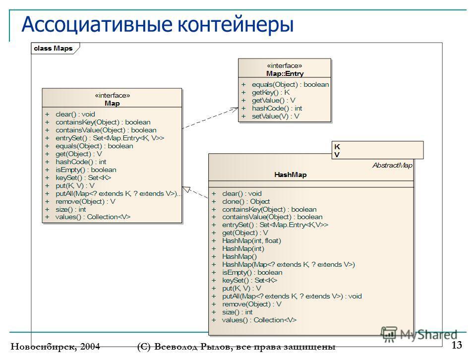 Ассоциативные контейнеры Новосибирск, 2004(С) Всеволод Рылов, все права защищены 13