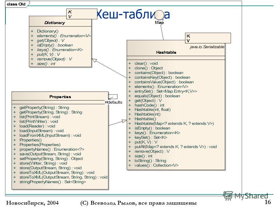 Хеш-таблица Новосибирск, 2004(С) Всеволод Рылов, все права защищены 16