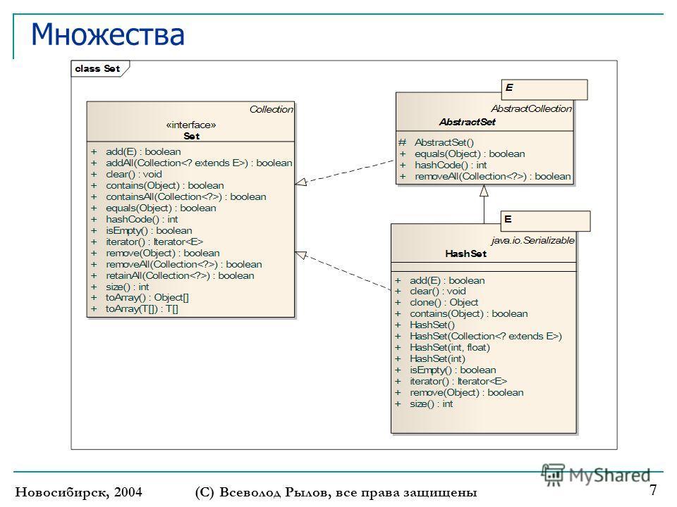 Множества Новосибирск, 2004(С) Всеволод Рылов, все права защищены 7
