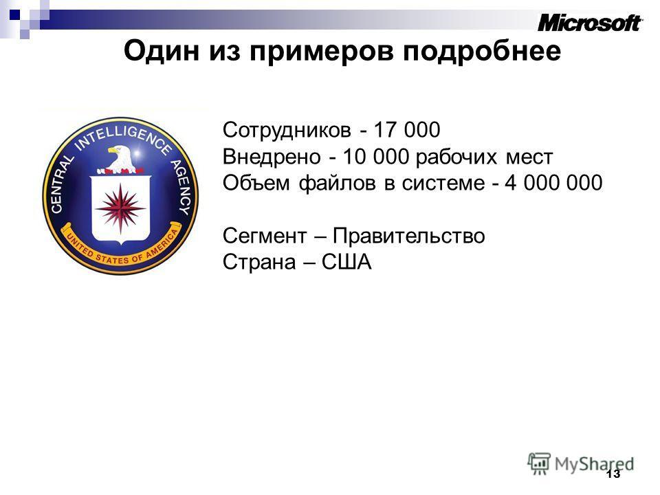 Один из примеров подробнее 13 Сотрудников - 17 000 Внедрено - 10 000 рабочих мест Объем файлов в системе - 4 000 000 Сегмент – Правительство Страна – США