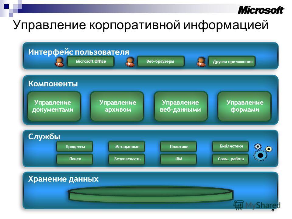 8 Управление корпоративной информацией Управление архивом Управление веб-данными Управление формами Хранение данных Службы Компоненты Интерфейс пользователя Office Microsoft OfficeВеб-браузеры Другие приложения ПроцессыМетаданныеПолитики ПоискБезопас