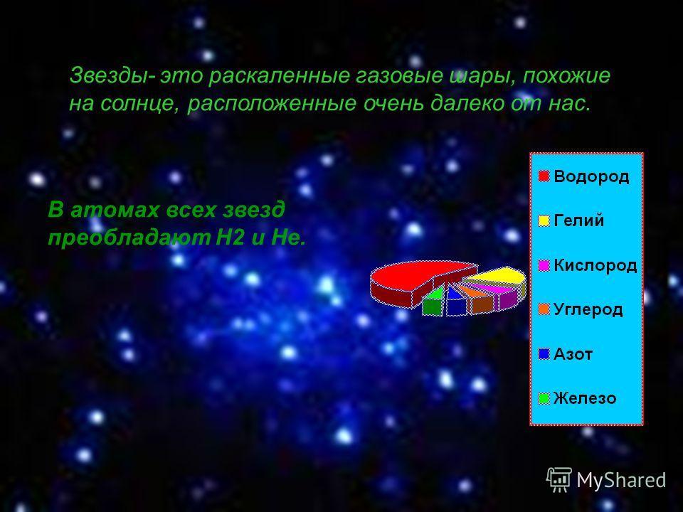 Звезды- это раскаленные газовые шары, похожие на солнце, расположенные очень далеко от нас. В атомах всех звезд преобладают Н2 и Не.