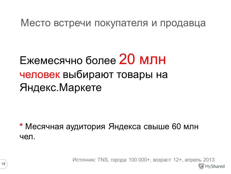 15 Место встречи покупателя и продавца Ежемесячно более 20 млн человек выбирают товары на Яндекс.Маркете * Месячная аудитория Яндекса свыше 60 млн чел. Источник: TNS, города 100 000+, возраст 12+, апрель 2013