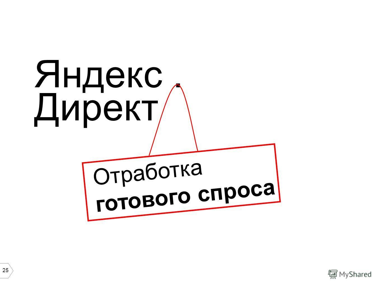 25 Яндекс. Директ Отработка готового спроса