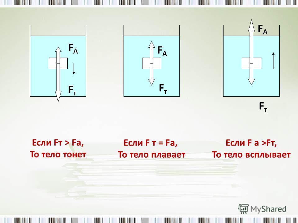 Если Fт > Fа, То тело тонет Если F т = Fа, То тело плавает Если F а >Fт, То тело всплывает FАFА FАFА FАFА FтFт FтFт FтFт