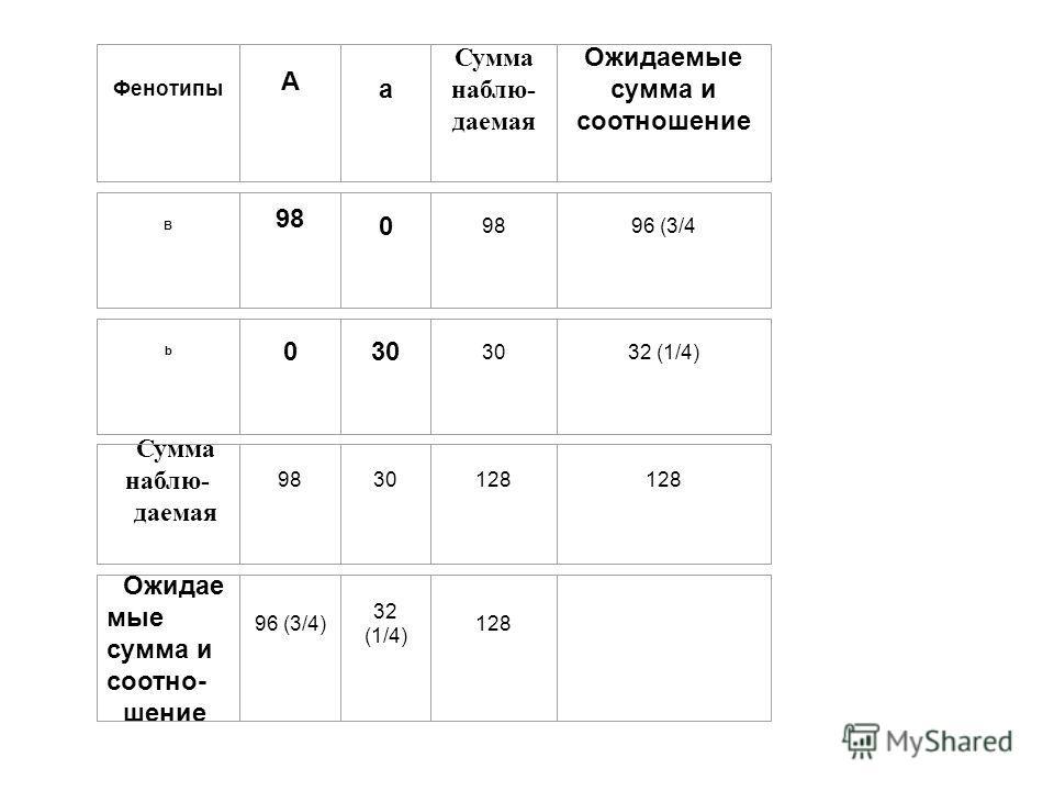 Фенотипы A a Сумма наблю- даемая Ожидаемые сумма и соотношение B 98 0 98 96 (3/4 b 0 30 30 32 (1/4) Сумма наблю- даемая 98 30 128 128 Ожидае мые сумма и соотно- шение 96 (3/4) 32 (1/4) 128