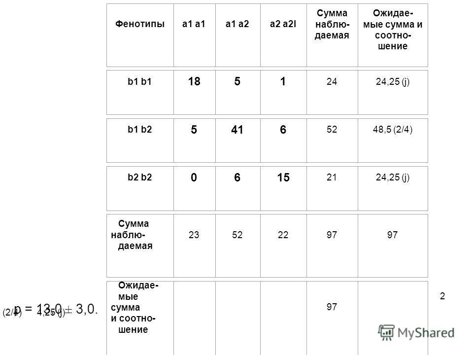 p = 13,0 ± 3,0. Фенотипы a1 a1 a2 a2 a2l Сумма наблю- даемая Ожидае- мые сумма и соотно- шение b1 18 5 1 24 24,25 (ј) b1 b2 5 41 6 52 48,5 (2/4) b2 0 6 15 21 24,25 (ј) Сумма наблю- даемая 23 52 22 97 97 Ожидае- мые сумма и соотно- шение 2 4,25 (1/4)