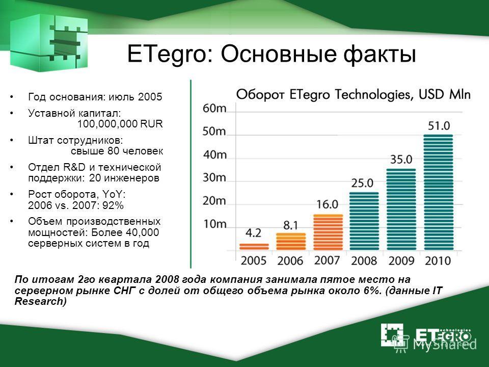 ETegro: Основные факты Год основания: июль 2005 Уставной капитал: 100,000,000 RUR Штат сотрудников: свыше 80 человек Отдел R&D и технической поддержки: 20 инженеров Рост оборота, YoY: 2006 vs. 2007: 92% Объем производственных мощностей: Более 40,000