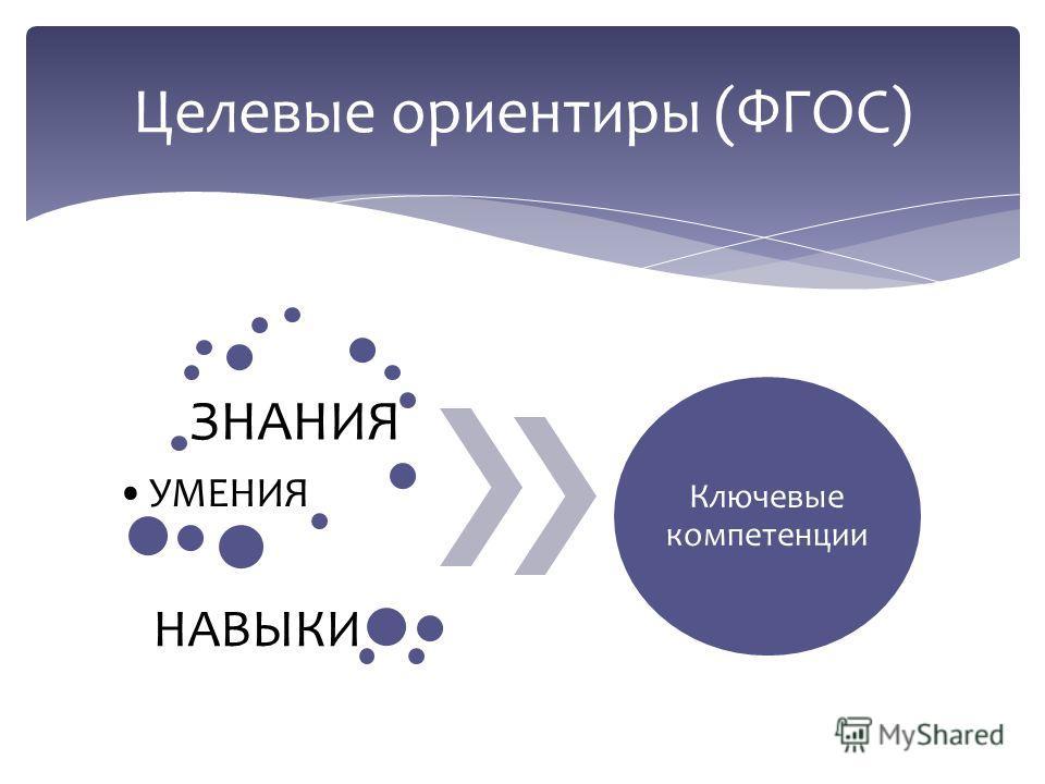 ЗНАНИЯ УМЕНИЯ Ключевые компетенции НАВЫКИ Целевые ориентиры (ФГОС)