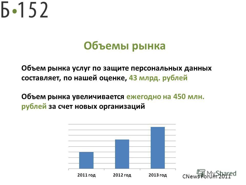Решение Объемы рынка Объем рынка услуг по защите персональных данных составляет, по нашей оценке, 43 млрд. рублей Объем рынка увеличивается ежегодно на 450 млн. рублей за счет новых организаций CNews Forum 2011
