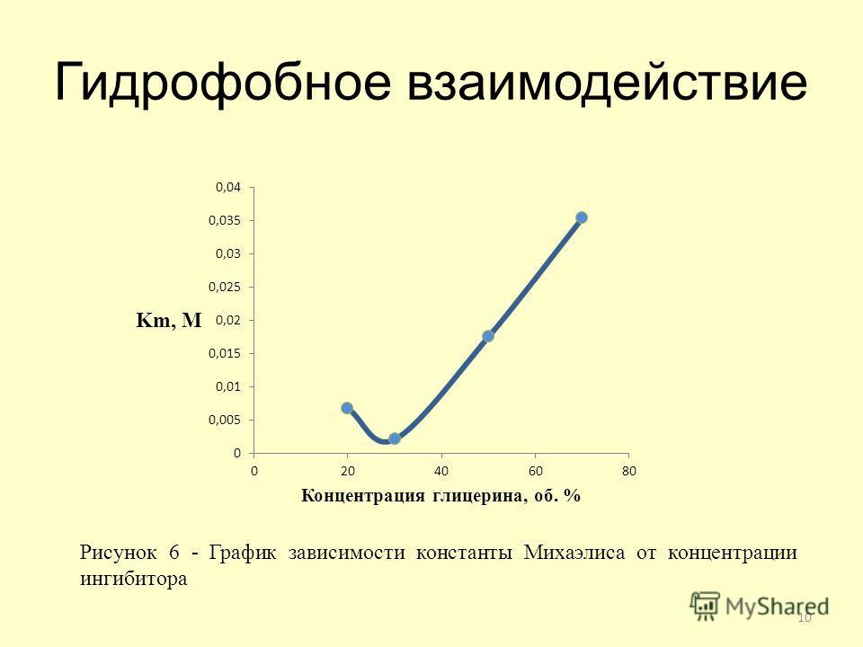 Гидрофобное взаимодействие 10 Рисунок 6 - График зависимости константы Михаэлиса от концентрации ингибитора
