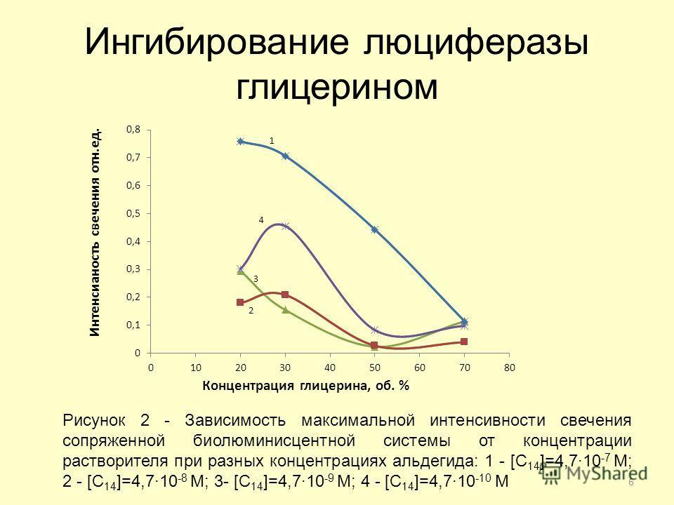 Ингибирование люциферазы глицерином Рисунок 2 - Зависимость максимальной интенсивности свечения сопряженной биолюминисцентной системы от концентрации растворителя при разных концентрациях альдегида: 1 - [C 14 ]=4,7·10 -7 М; 2 - [C 14 ]=4,7·10 -8 М; 3