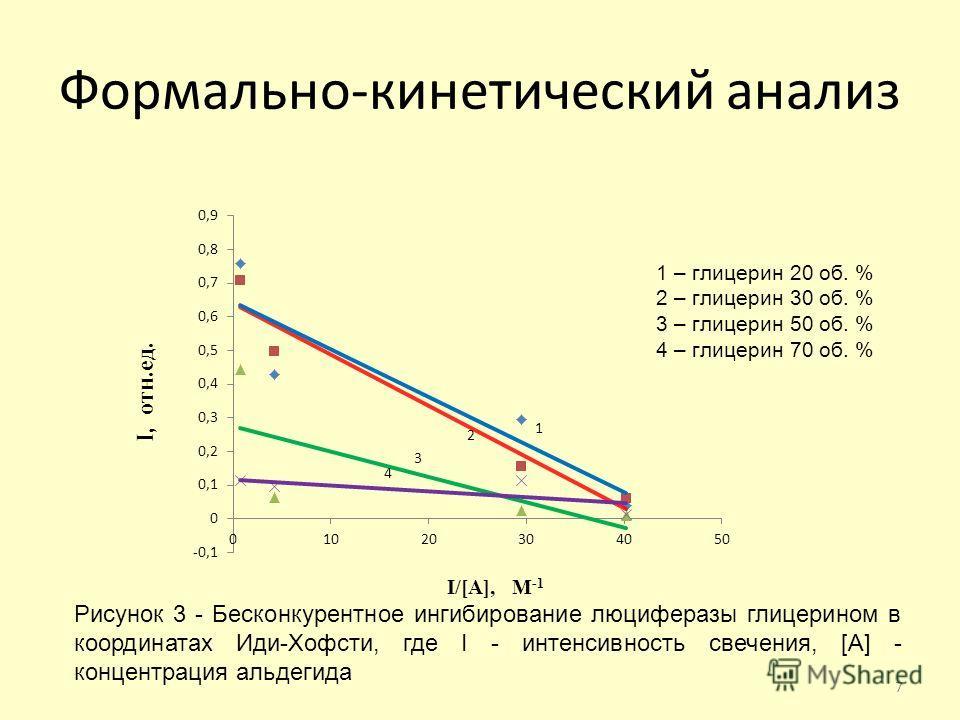 Формально-кинетический анализ Рисунок 3 - Бесконкурентное ингибирование люциферазы глицерином в координатах Иди-Хофсти, где I - интенсивность свечения, [A] - концентрация альдегида 7 1 2 3 4