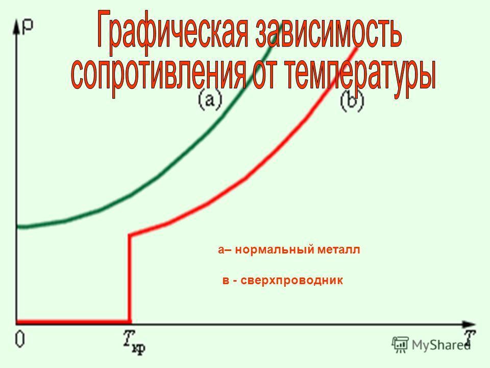 а– нормальный металл в - сверхпроводник
