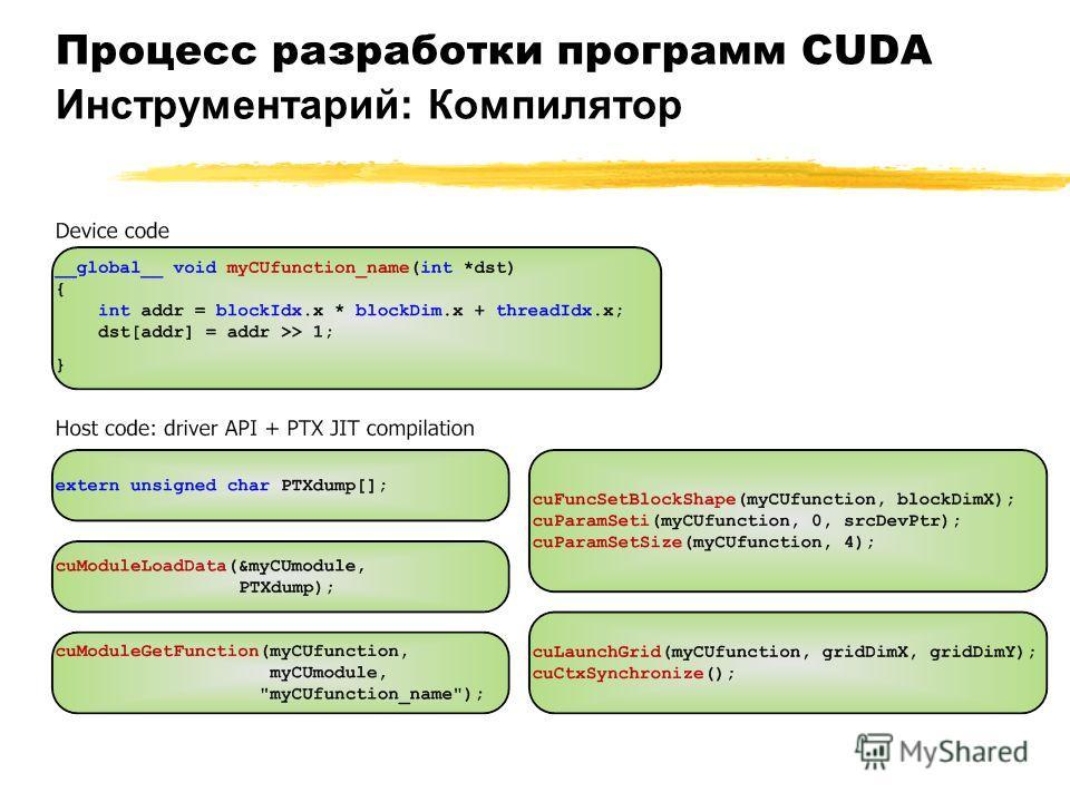 Процесс разработки программ CUDA Инструментарий: Компилятор