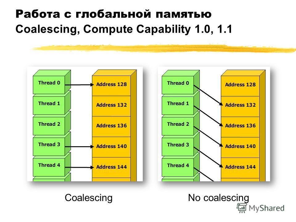 Работа с глобальной памятью Coalescing, Compute Capability 1.0, 1.1 CoalescingNo coalescing