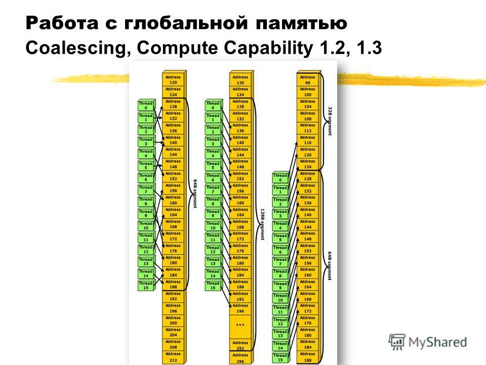 Работа с глобальной памятью Coalescing, Compute Capability 1.2, 1.3