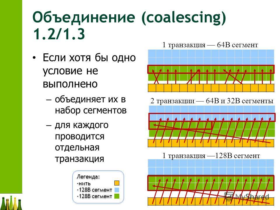 2011 Объединение (coalescing) 1.2/1.3 Если хотя бы одно условие не выполнено – объединяет их в набор сегментов – для каждого проводится отдельная транзакция 1 транзакция 64B сегмент 2 транзакции 64B и 32B сегменты 1 транзакция 128B сегмент Легенда: -