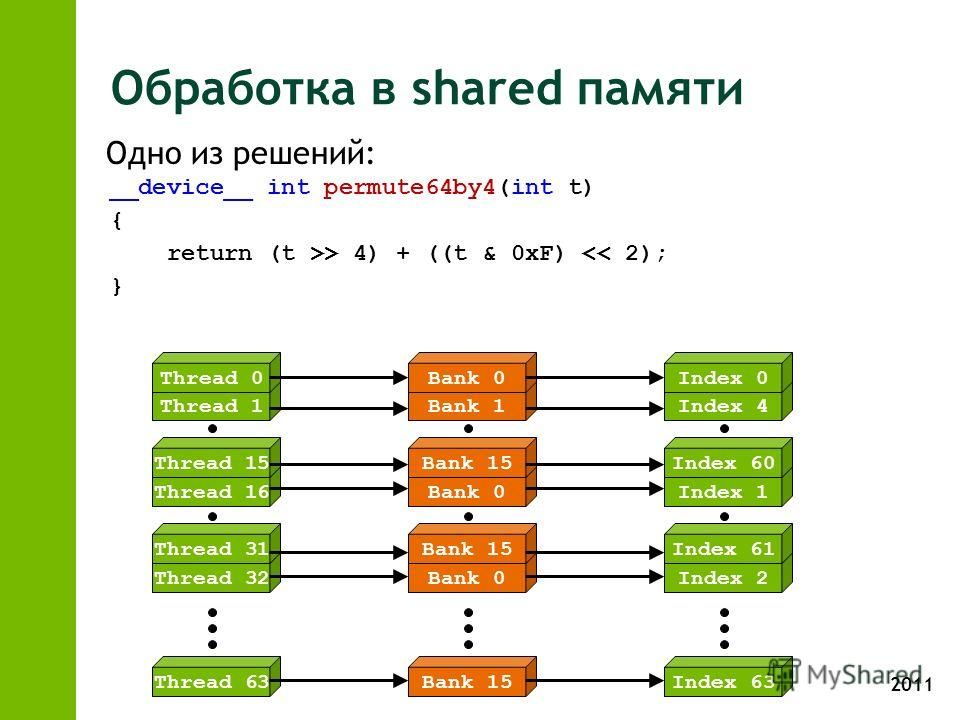 2011 Обработка в shared памяти __device__ int permute64by4(int t) { return (t >> 4) + ((t & 0xF)