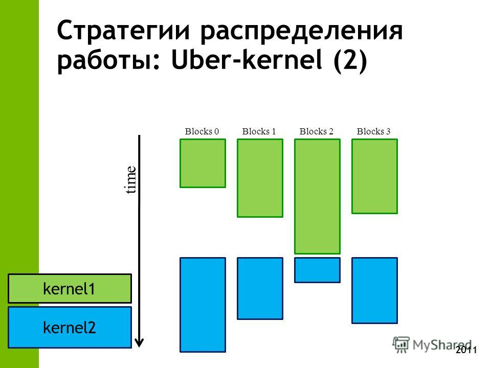 2011 Стратегии распределения работы: Uber-kernel (2) time Blocks 0 Blocks 1Blocks 2Blocks 3 kernel1 kernel2