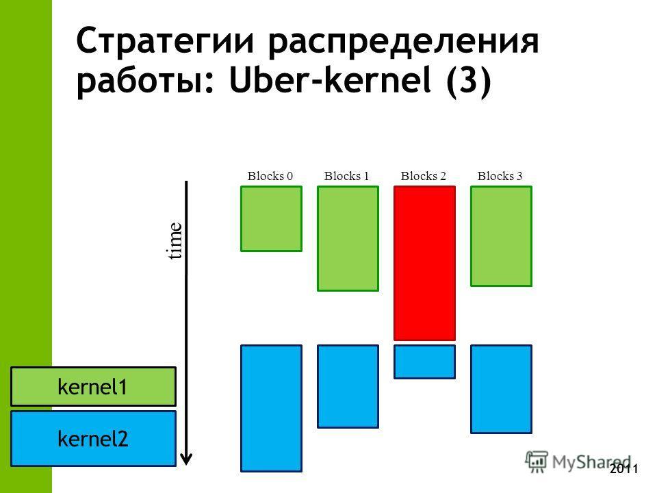 2011 Стратегии распределения работы: Uber-kernel (3) time Blocks 0 Blocks 1Blocks 2Blocks 3 kernel1 kernel2