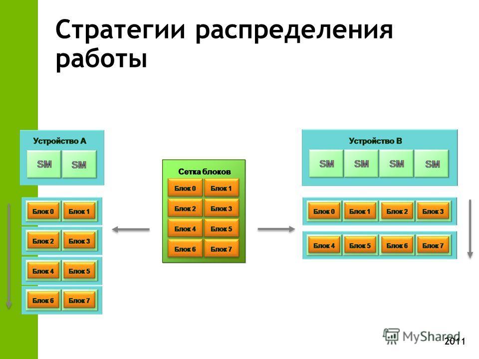 2011 Стратегии распределения работы