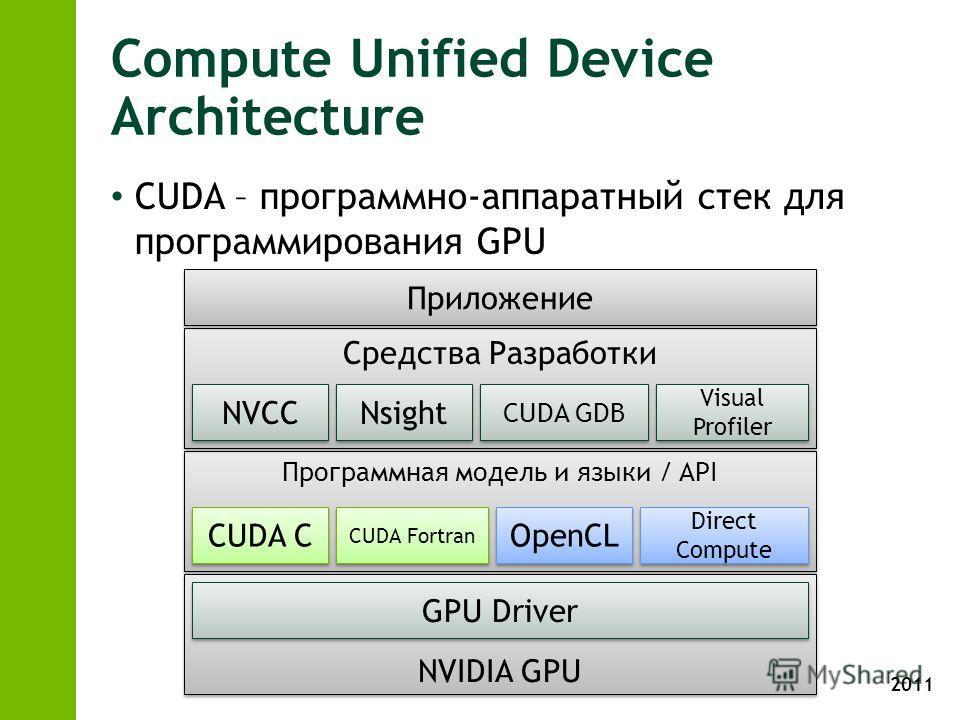 2011 Программная модель и языки / API Compute Unified Device Architecture CUDA – программно-аппаратный стек для программирования GPU NVIDIA GPU GPU Driver CUDA C OpenCL Direct Compute CUDA Fortran Средства Разработки NVCC Nsight CUDA GDB Visual Profi