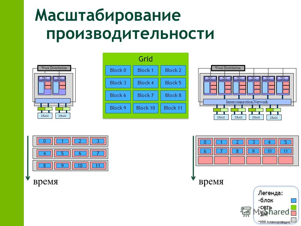 Масштабирование производительности TPC Work Distribution DRAM TPC Work Distribution DRAM Interconnection Network DRAM Grid Block 0Block 1Block 2 Block 3Block 4Block 5 Block 6Block 7Block 8 Block 9Block 10Block 11 0123 4567 891011 Легенда: -блок -сеть