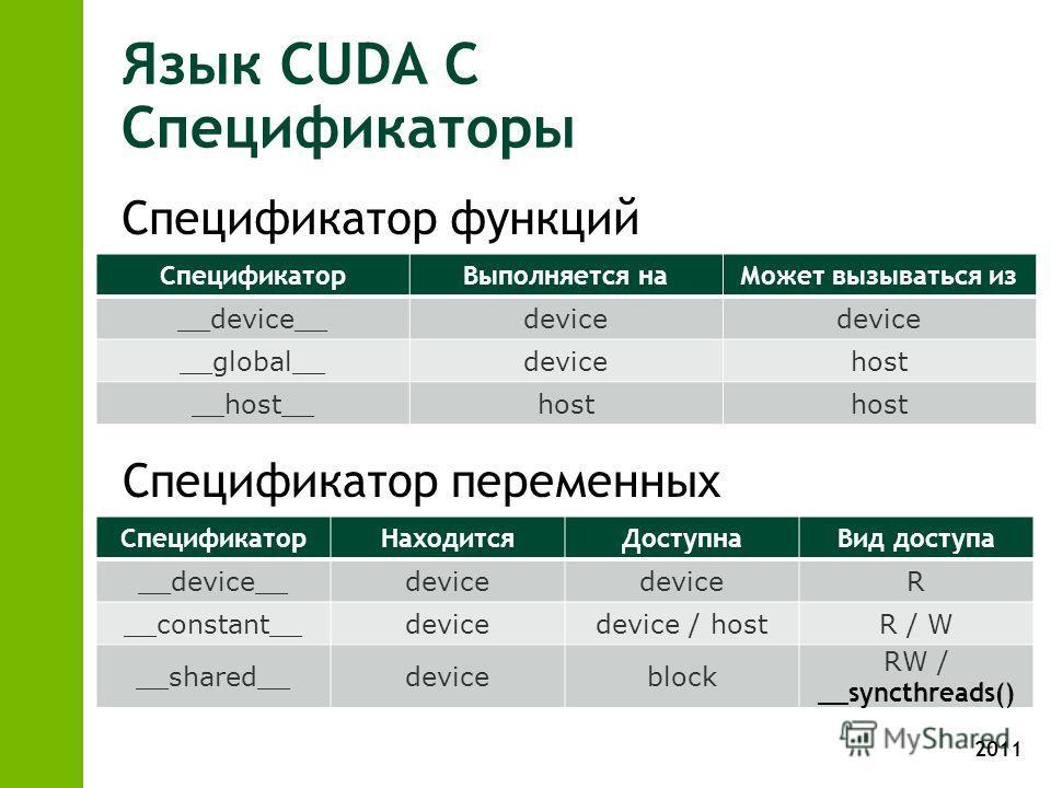 2011 Язык CUDA С Спецификаторы СпецификаторВыполняется наМожет вызываться из __device__device __global__devicehost __host__host Спецификатор функций Спецификатор переменных СпецификаторНаходитсяДоступнаВид доступа __device__device R __constant__devic