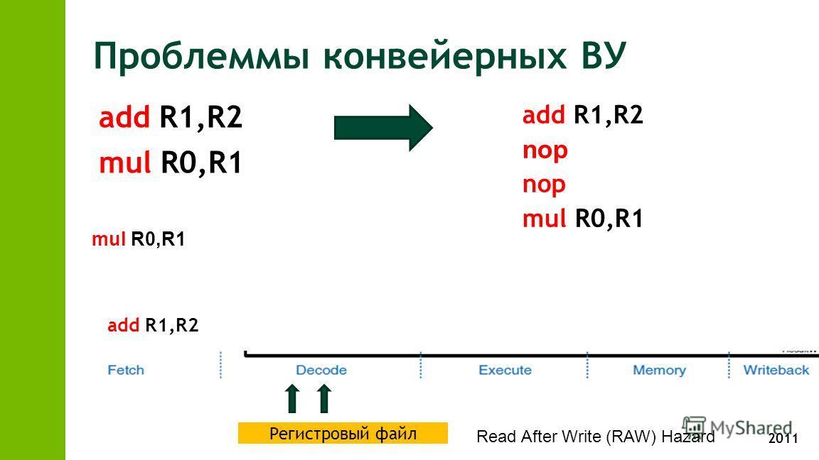 2011 Проблеммы конвейерных ВУ add R1,R2 mul R0,R1 add R1,R2 nop mul R0,R1 add R1,R2 mul R0,R1 Регистровый файл Read After Write (RAW) Hazard