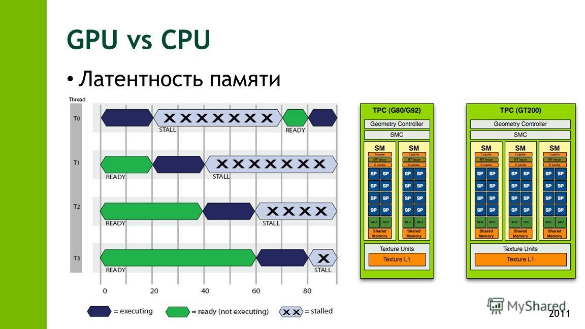2011 GPU vs CPU Латентность памяти