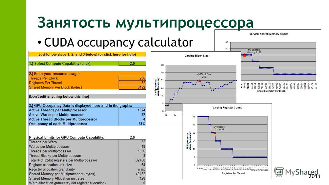 2011 Занятость мультипроцессора CUDA occupancy calculator