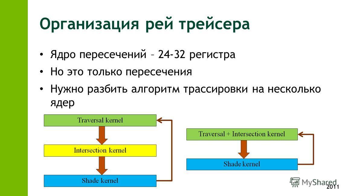 2011 Организация рей трейсера Ядро пересечений – 24-32 регистра Но это только пересечения Нужно разбить алгоритм трассировки на несколько ядер