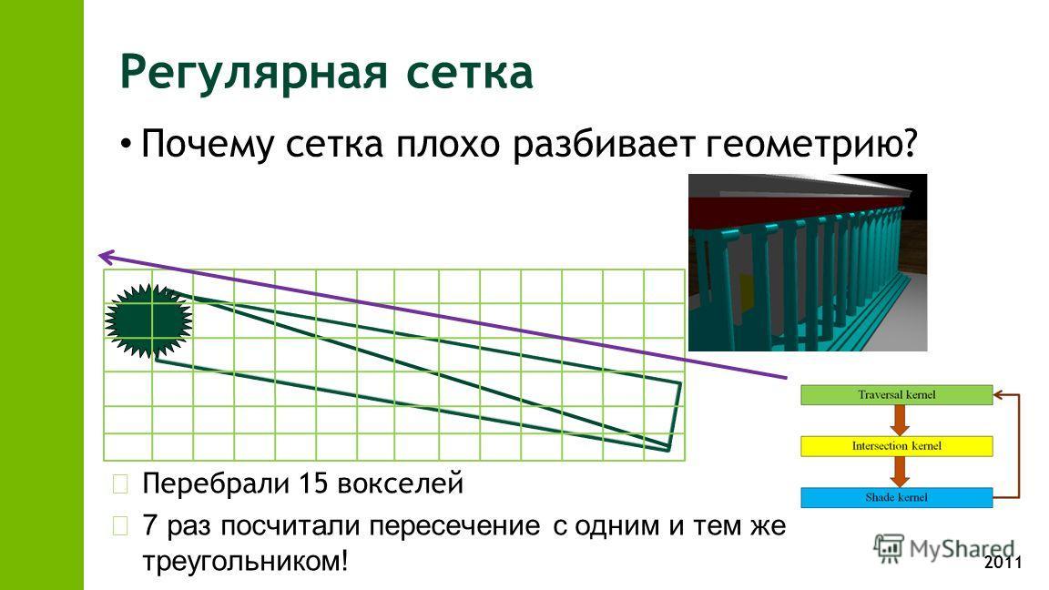 2011 Регулярная сетка Почему сетка плохо разбивает геометрию? zПеребрали 15 вокселей z7 раз посчитали пересечение с одним и тем же треугольником!